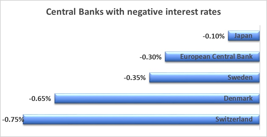 banks with negative interest rates