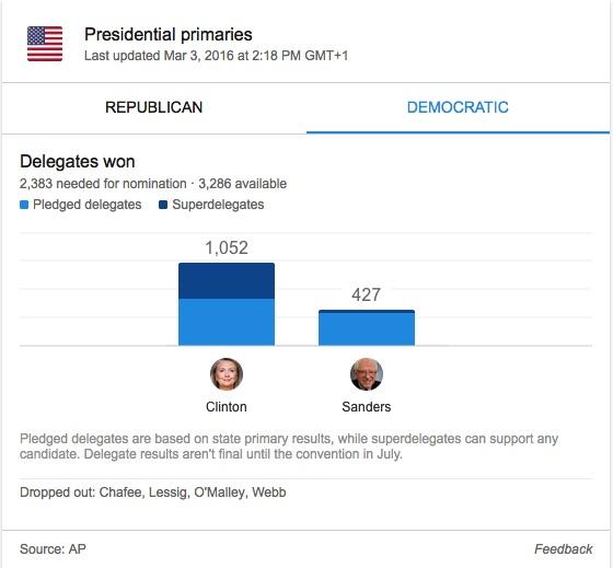 Democratic Primaries Race Update