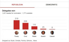 Republican Primaries Race Update