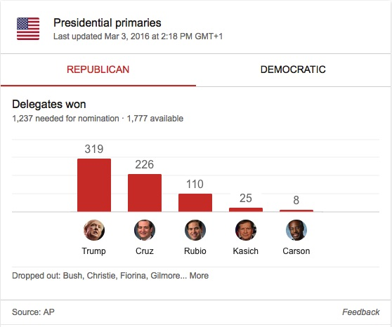 Republican Primaries Race Update
